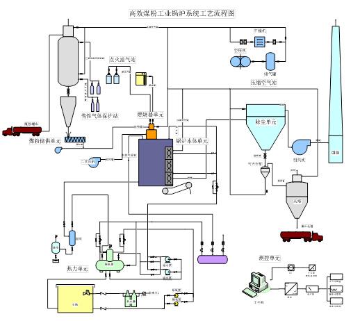 """概要:   近十多年来,在国外尤其德国煤粉锅炉技术不断进步的影响下,经过煤炭科学研究总院及相关企业的不懈努力,国内工业煤粉锅炉技术研发有了突破性进展。 红光锅炉的高效煤粉工业锅炉系统是采用中国煤炭科学研究院研制的以""""煤粉浓相室燃技术""""为核心,以清洁煤粉燃料集中制备配送为显著特点的新型燃煤工业锅炉系统。是煤炭科学研究总院通过国家科技攻关、国家科技支撑计划、863计划等项目的实施,历时数年,开发成功的高科技产品。经过了科技部和煤炭工业协会鉴定达到国际先进水平,已初步形成产业规模,并被国"""